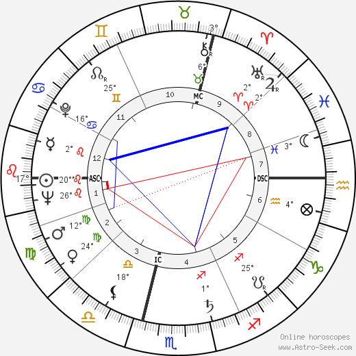 Roger Carel birth chart, biography, wikipedia 2020, 2021