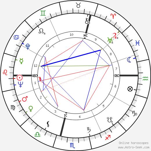 Roger Carel birth chart, Roger Carel astro natal horoscope, astrology