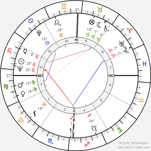Rosalynn Carter birth chart, biography, wikipedia 2019, 2020