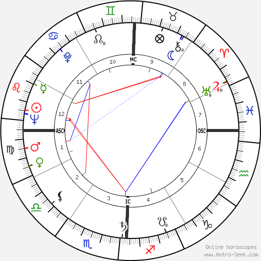 Rosalynn Carter astro natal birth chart, Rosalynn Carter horoscope, astrology