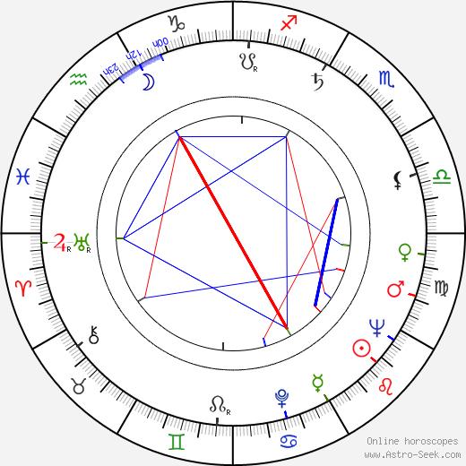 Stuart Rosenberg astro natal birth chart, Stuart Rosenberg horoscope, astrology