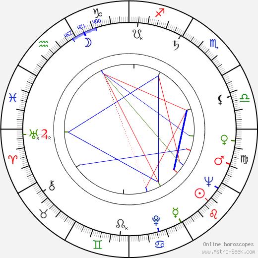 Václav Babka birth chart, Václav Babka astro natal horoscope, astrology