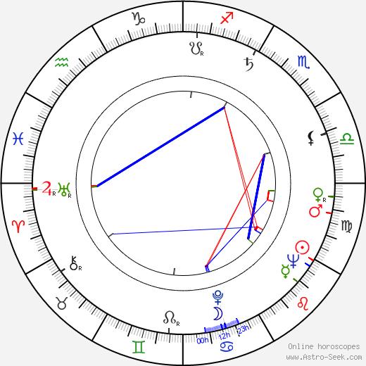 Walter Giller astro natal birth chart, Walter Giller horoscope, astrology