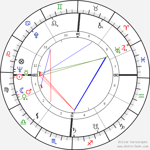Wiley Manuel день рождения гороскоп, Wiley Manuel Натальная карта онлайн