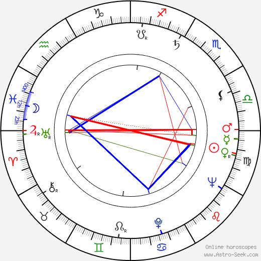 Akhim Petri birth chart, Akhim Petri astro natal horoscope, astrology
