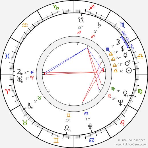 Alan Bridges birth chart, biography, wikipedia 2019, 2020