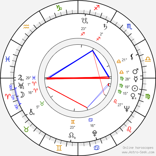 Alena Jančaříková birth chart, biography, wikipedia 2018, 2019