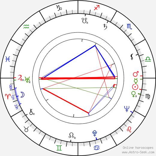 Alena Jančaříková birth chart, Alena Jančaříková astro natal horoscope, astrology