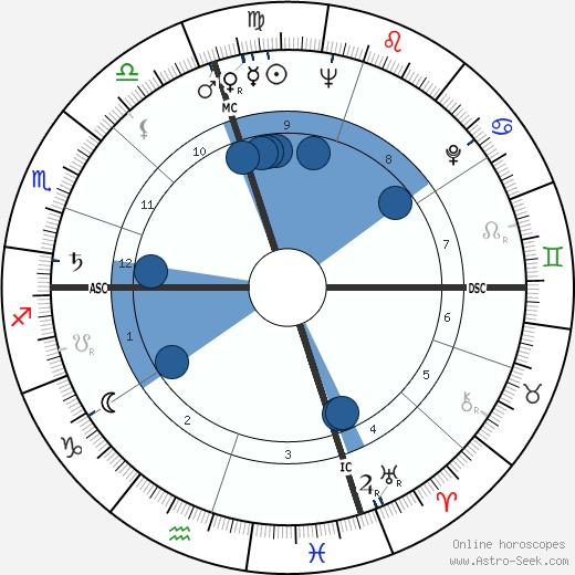 Allen Howe wikipedia, horoscope, astrology, instagram