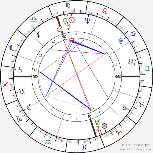 Allen Howe день рождения гороскоп, Allen Howe Натальная карта онлайн