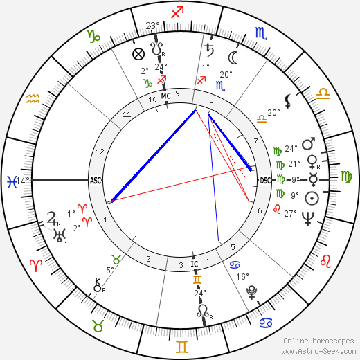 Ann & Mary Church birth chart, biography, wikipedia 2019, 2020