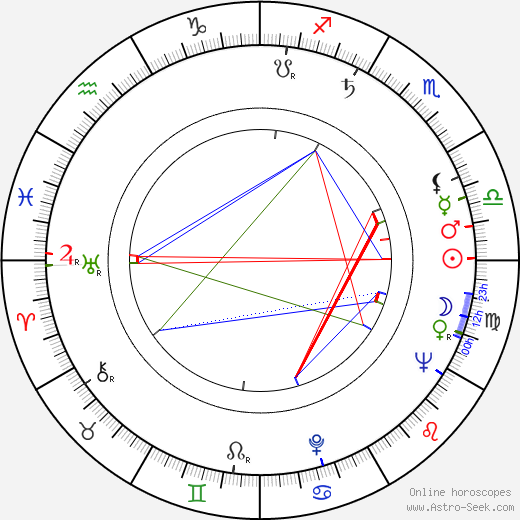 Arthur Malet astro natal birth chart, Arthur Malet horoscope, astrology