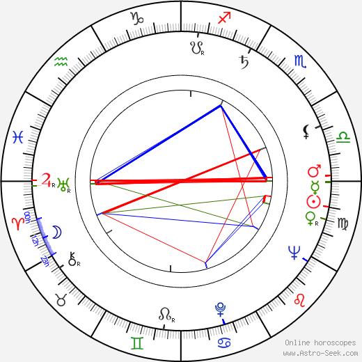 Beverly Polcyn birth chart, Beverly Polcyn astro natal horoscope, astrology