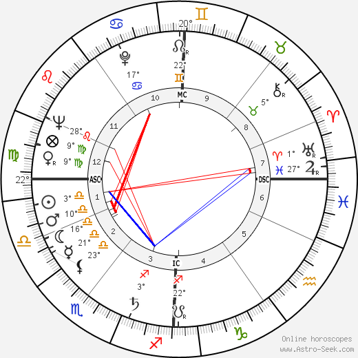 Blonde Dolly birth chart, biography, wikipedia 2019, 2020