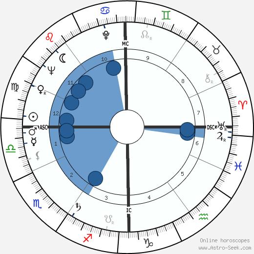 Colette Deréal wikipedia, horoscope, astrology, instagram