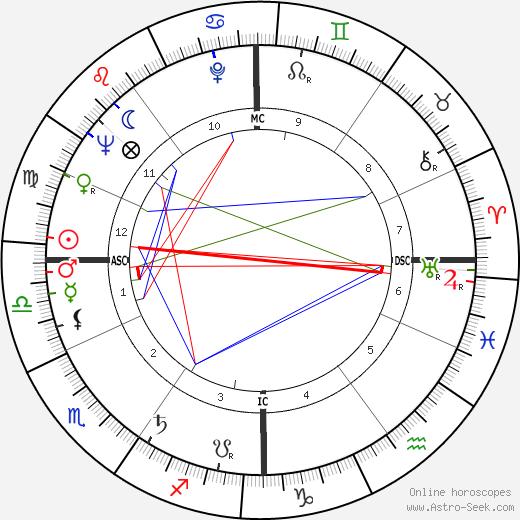 Colette Deréal tema natale, oroscopo, Colette Deréal oroscopi gratuiti, astrologia