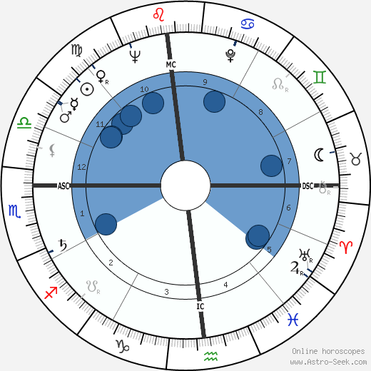 Duke Simpson horoscope, astrology, sign, zodiac, date of birth, instagram