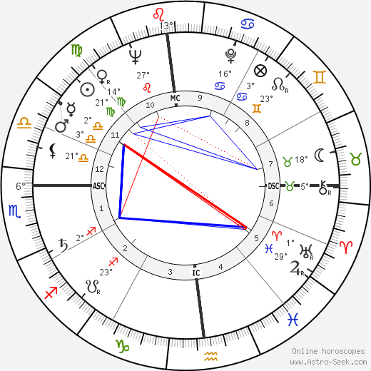 Duke Simpson birth chart, biography, wikipedia 2018, 2019