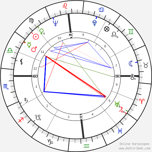 Duke Simpson astro natal birth chart, Duke Simpson horoscope, astrology