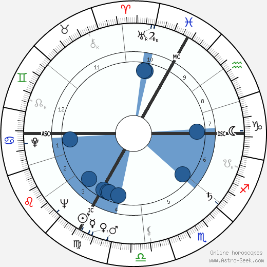 Francois Billetdoux wikipedia, horoscope, astrology, instagram