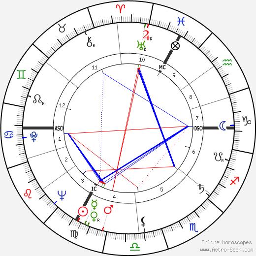 Francois Billetdoux astro natal birth chart, Francois Billetdoux horoscope, astrology