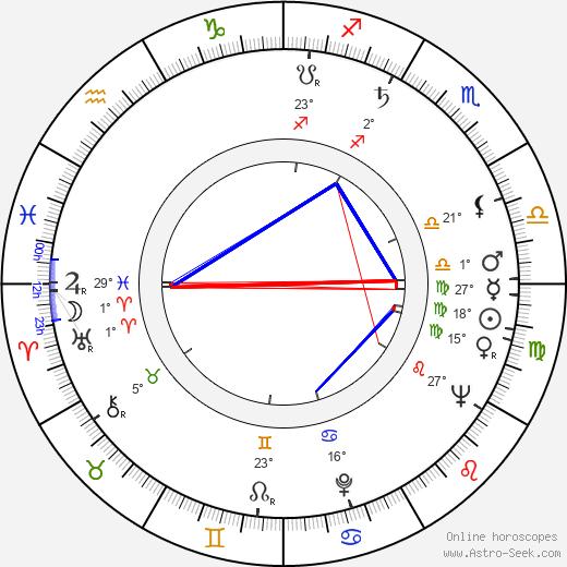 Freddie Jones birth chart, biography, wikipedia 2019, 2020