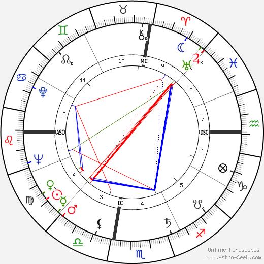 Gianna Maria Canale tema natale, oroscopo, Gianna Maria Canale oroscopi gratuiti, astrologia