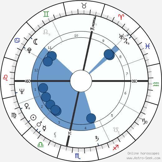 Guy Bardone wikipedia, horoscope, astrology, instagram
