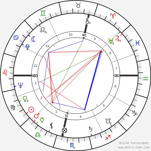 Guy Bardone день рождения гороскоп, Guy Bardone Натальная карта онлайн