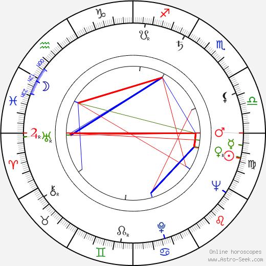 Gwen Watford astro natal birth chart, Gwen Watford horoscope, astrology