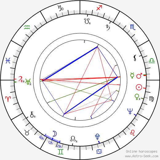 Jack Kelly birth chart, Jack Kelly astro natal horoscope, astrology