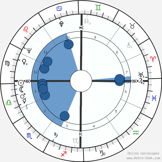 Jacques Prigent horoscope, astrology, sign, zodiac, date of birth, instagram