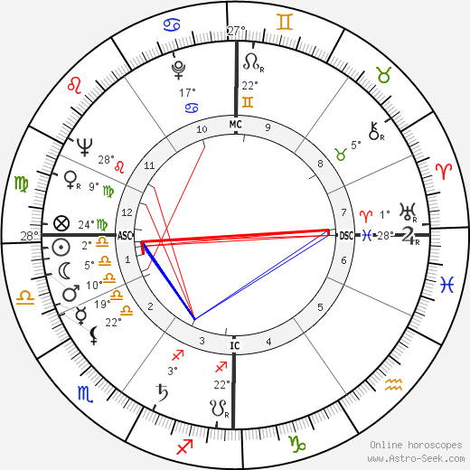 Jacques Prigent birth chart, biography, wikipedia 2019, 2020