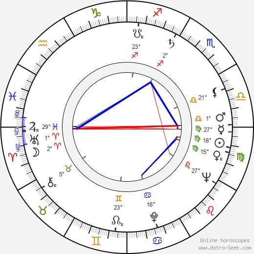 Jane Isbell birth chart, biography, wikipedia 2019, 2020