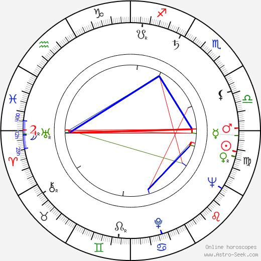 Jane Isbell birth chart, Jane Isbell astro natal horoscope, astrology