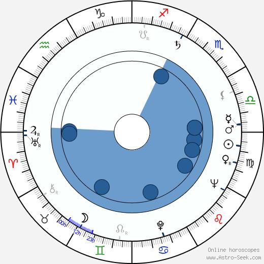 Karel Gut wikipedia, horoscope, astrology, instagram