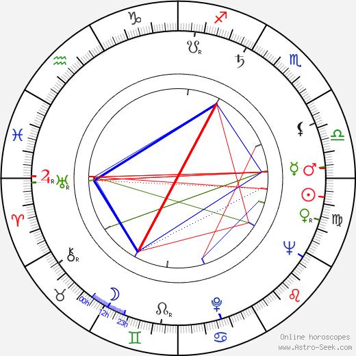 Карел Гут Karel Gut день рождения гороскоп, Karel Gut Натальная карта онлайн
