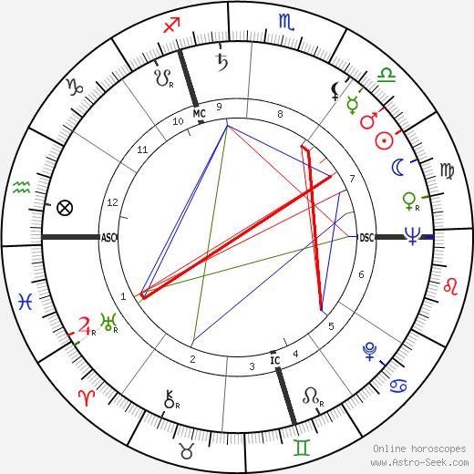 Лэрд Кёниг Laird Koenig день рождения гороскоп, Laird Koenig Натальная карта онлайн