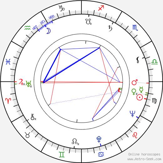 Laura Alves birth chart, Laura Alves astro natal horoscope, astrology