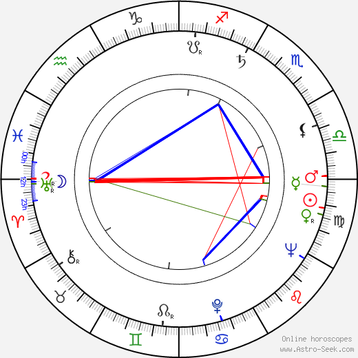 Milka Tuykova astro natal birth chart, Milka Tuykova horoscope, astrology