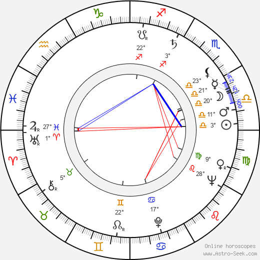 Mircea Anghelescu birth chart, biography, wikipedia 2019, 2020