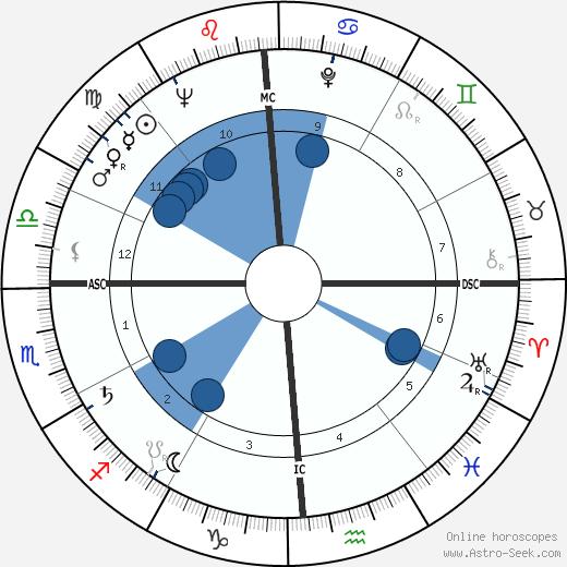 Paul Volcker wikipedia, horoscope, astrology, instagram
