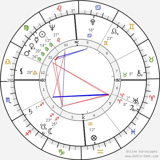 Paul Volcker birth chart, biography, wikipedia 2019, 2020