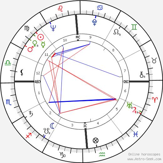 Paul Volcker astro natal birth chart, Paul Volcker horoscope, astrology