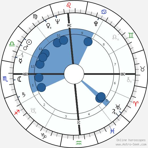 Pete McCloskey wikipedia, horoscope, astrology, instagram