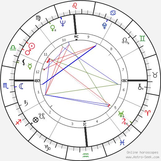Pete McCloskey tema natale, oroscopo, Pete McCloskey oroscopi gratuiti, astrologia