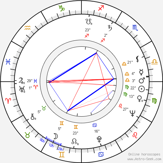 Peter Falk birth chart, biography, wikipedia 2018, 2019
