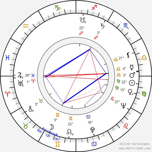 Peter Falk birth chart, biography, wikipedia 2019, 2020
