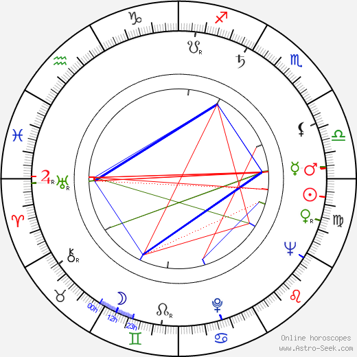 Peter Falk astro natal birth chart, Peter Falk horoscope, astrology
