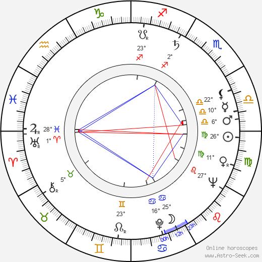 Rachel Roberts birth chart, biography, wikipedia 2018, 2019